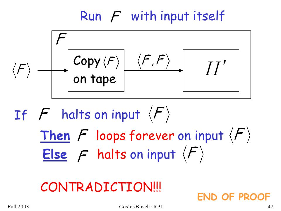 Fall 2003Costas Busch - RPI42 Run with input itself Copy on tape If halts on input Then loops forever on input Else halts on input END OF PROOF CONTRADICTION!!!