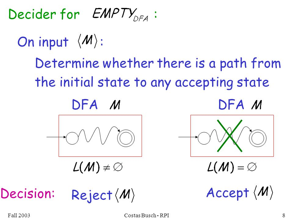 Fall 2003Costas Busch - RPI8 Determine whether there is a path from the initial state to any accepting state Decider for : On input : DFA Reject Decision: Accept