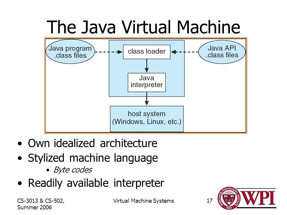 CS-3013 & CS-502, Summer 2006 Virtual Machine Systems17 The Java Virtual Machine Own idealized architecture Stylized machine language Byte codes Readily available interpreter