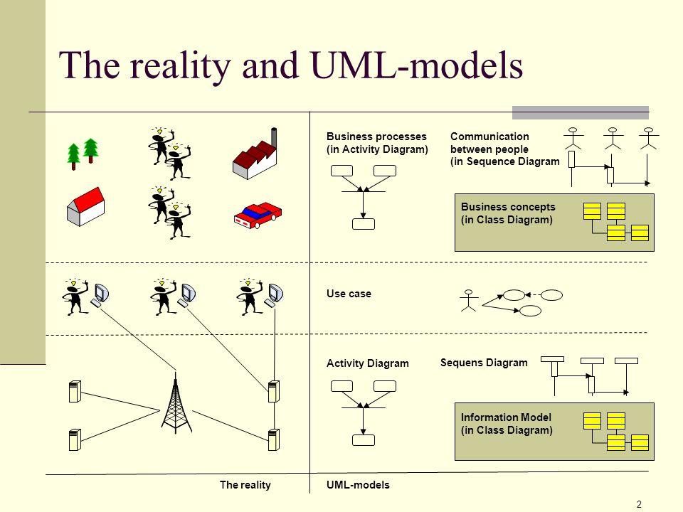 1 Uml Class Diagram Class Association And A Little About Object