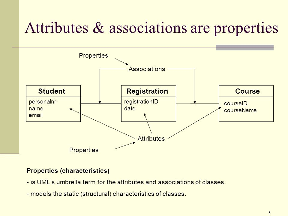 1 uml class diagram class association and a little about object 8 attributes associations are properties student personalnr name course courseid coursename registration registrationid date properties ccuart Images