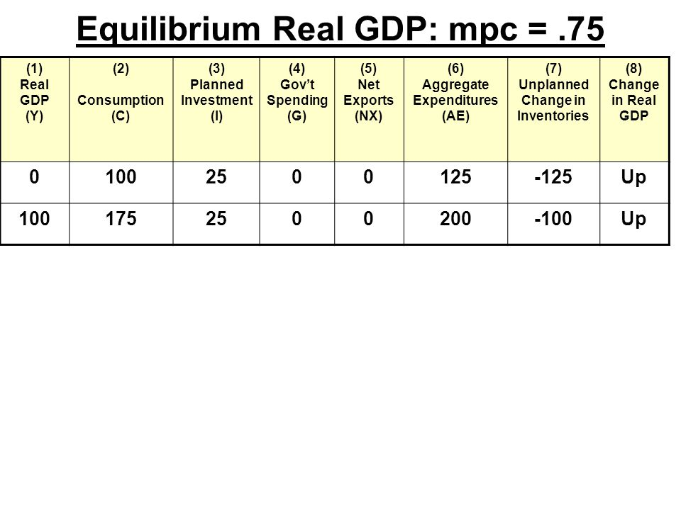 Equilibrium Real GDP: mpc =.75 (1) Real GDP (Y) (2) Consumption (C) (3) Planned Investment (I) (4) Gov't Spending (G) (5) Net Exports (NX) (6) Aggregate Expenditures (AE) (7) Unplanned Change in Inventories (8) Change in Real GDP Up Up