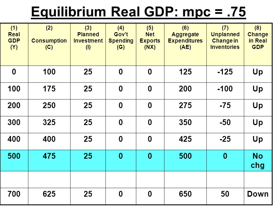 Equilibrium Real GDP: mpc =.75 (1) Real GDP (Y) (2) Consumption (C) (3) Planned Investment (I) (4) Gov't Spending (G) (5) Net Exports (NX) (6) Aggregate Expenditures (AE) (7) Unplanned Change in Inventories (8) Change in Real GDP Up Up Up Up Up No chg Down