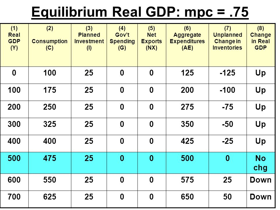 Equilibrium Real GDP: mpc =.75 (1) Real GDP (Y) (2) Consumption (C) (3) Planned Investment (I) (4) Gov't Spending (G) (5) Net Exports (NX) (6) Aggregate Expenditures (AE) (7) Unplanned Change in Inventories (8) Change in Real GDP Up Up Up Up Up No chg Down Down