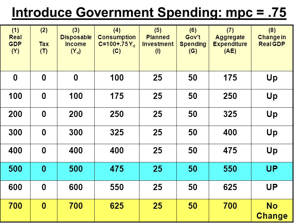 Introduce Government Spending: mpc =.75 (1) Real GDP (Y) (2) Tax (T) (3) Disposable Income (Y d ) (4) Consumption C= Y d (C) (5) Planned Investment (I) (6) Gov't Spending (G) (7) Aggregate Expenditure (AE) (8) Change in Real GDP Up Up Up Up Up UP UP No Change