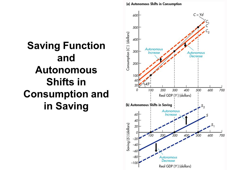 Saving Function and Autonomous Shifts in Consumption and in Saving
