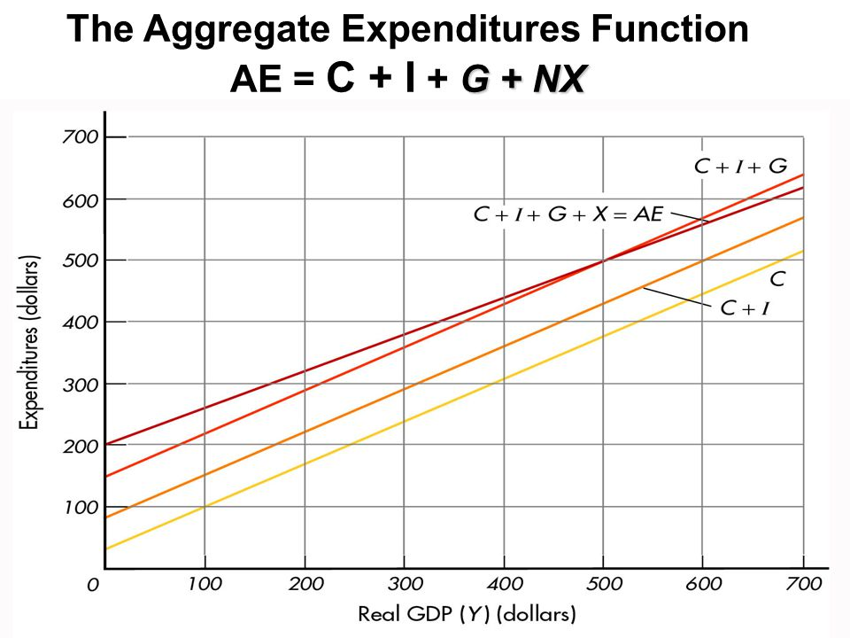 G + NX The Aggregate Expenditures Function AE = C + I + G + NX