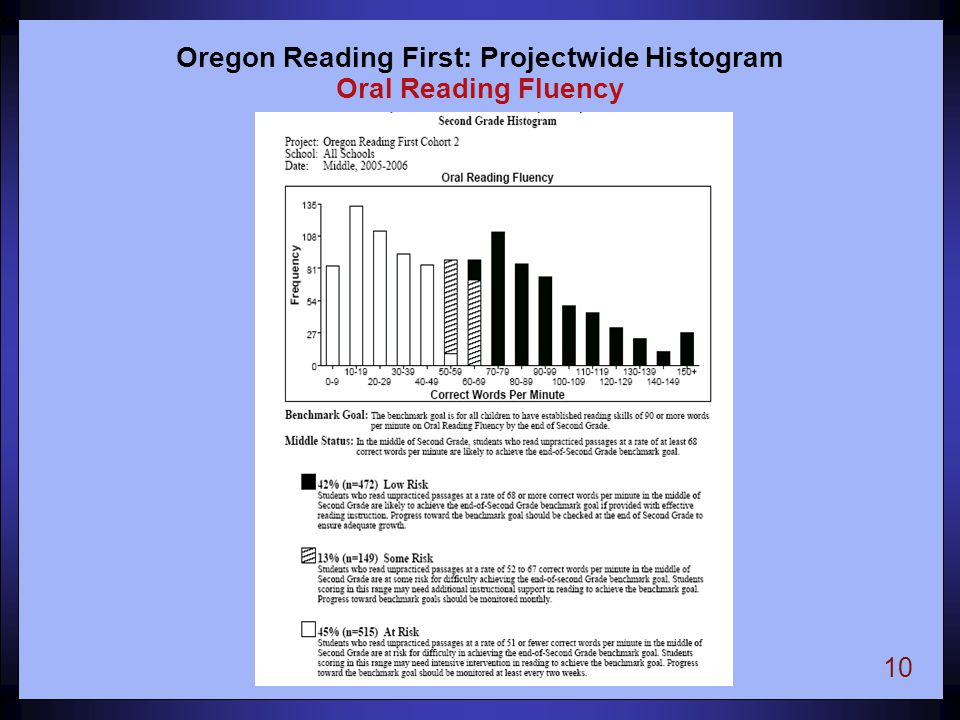 10 Oregon Reading First: Projectwide Histogram Oral Reading Fluency