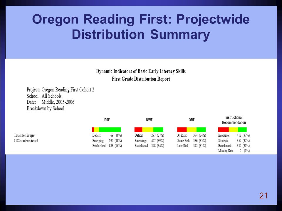 21 Oregon Reading First: Projectwide Distribution Summary