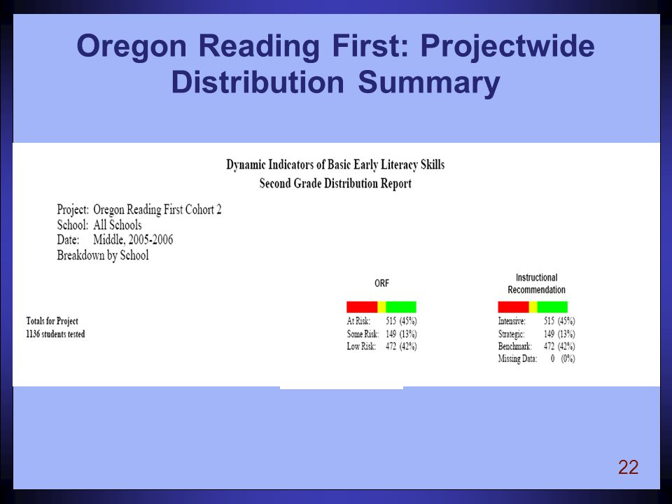 22 Oregon Reading First: Projectwide Distribution Summary