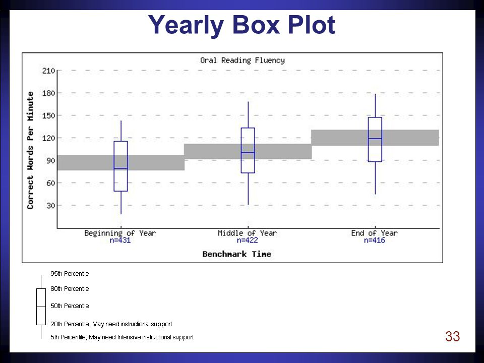 33 Yearly Box Plot