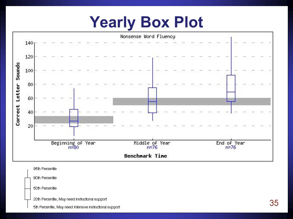 35 Yearly Box Plot