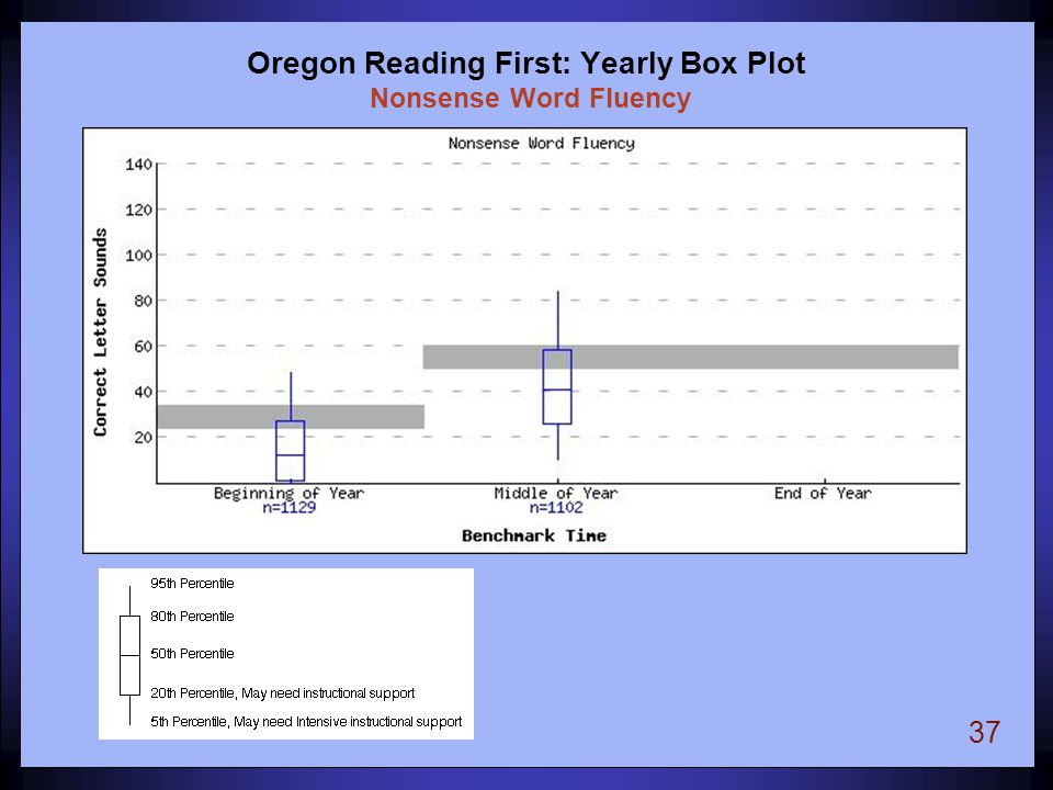 37 Oregon Reading First: Yearly Box Plot Nonsense Word Fluency