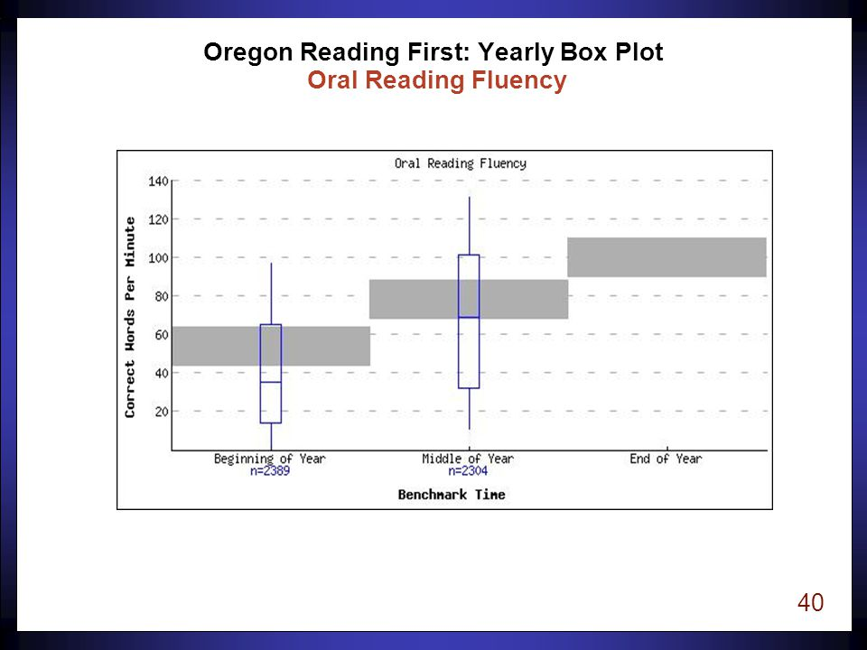 40 Oregon Reading First: Yearly Box Plot Oral Reading Fluency
