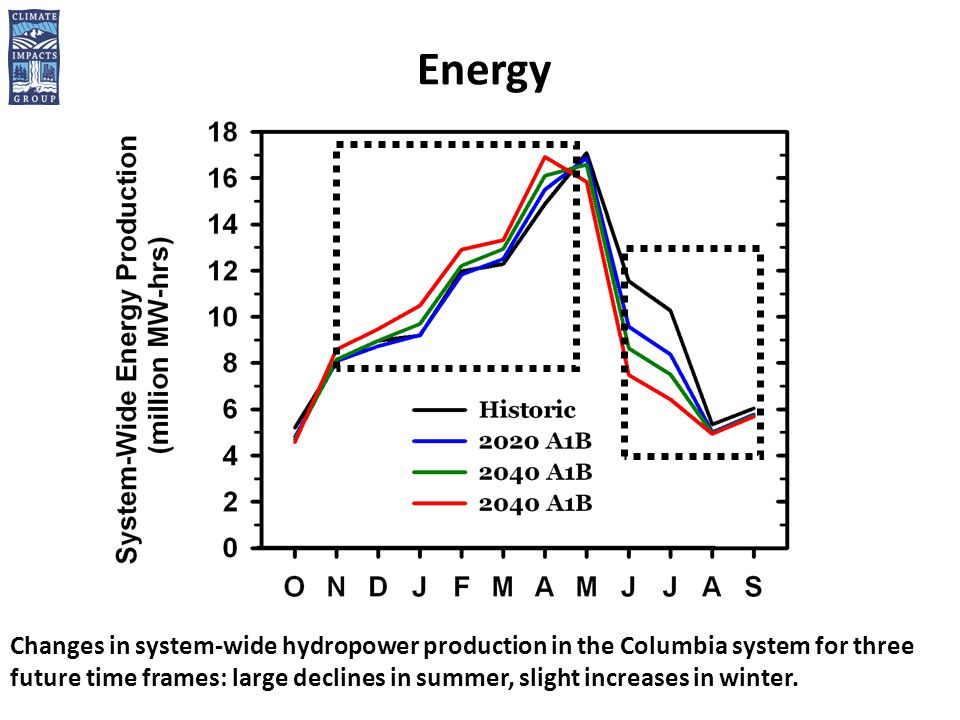 Energy Changes in system-wide hydropower production in the Columbia system for three future time frames: large declines in summer, slight increases in winter.