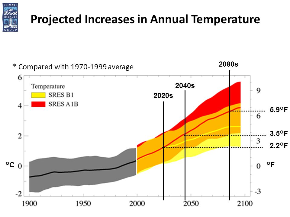 Projected Increases in Annual Temperature 2020s 2040s 2080s °F°F°C°C 5.9°F 3.5°F 2.2°F * Compared with average