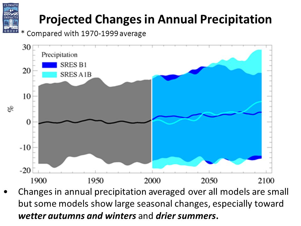 Projected Changes in Annual Precipitation * Compared with average Changes in annual precipitation averaged over all models are small but some models show large seasonal changes, especially toward wetter autumns and winters and drier summers.