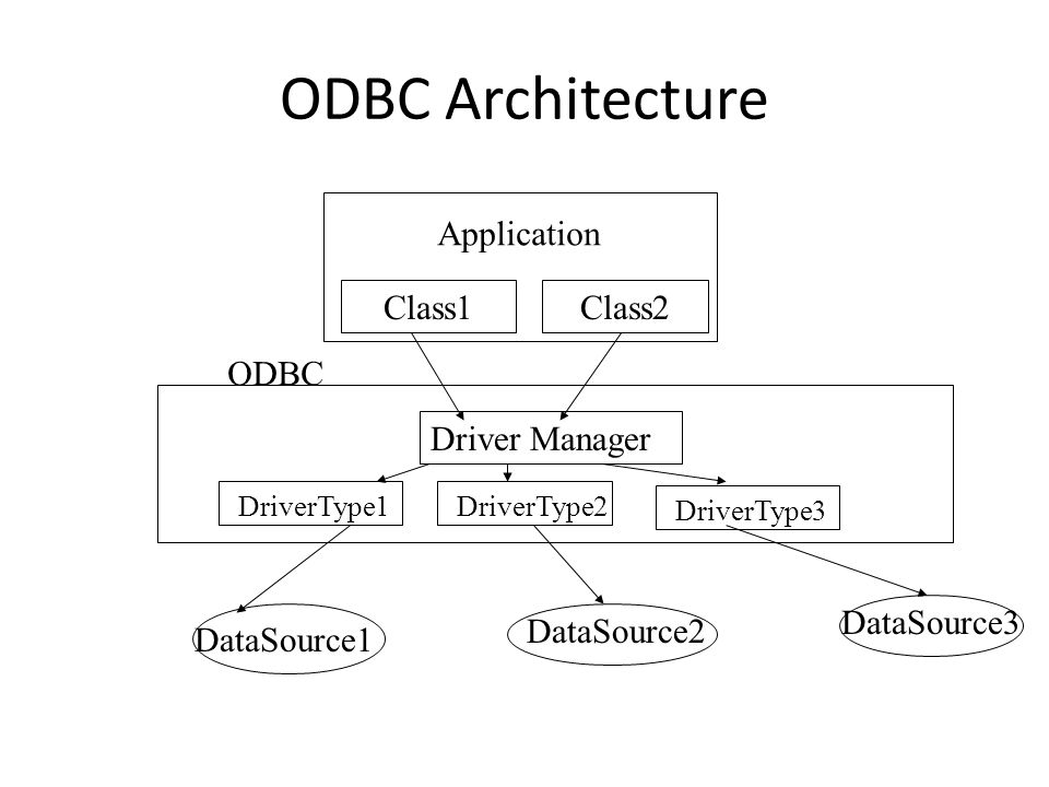 ODBC Architecture Application Class1Class2 Driver Manager DriverType1DriverType2DriverType3 DataSource2 DataSource1 DataSource3 ODBC