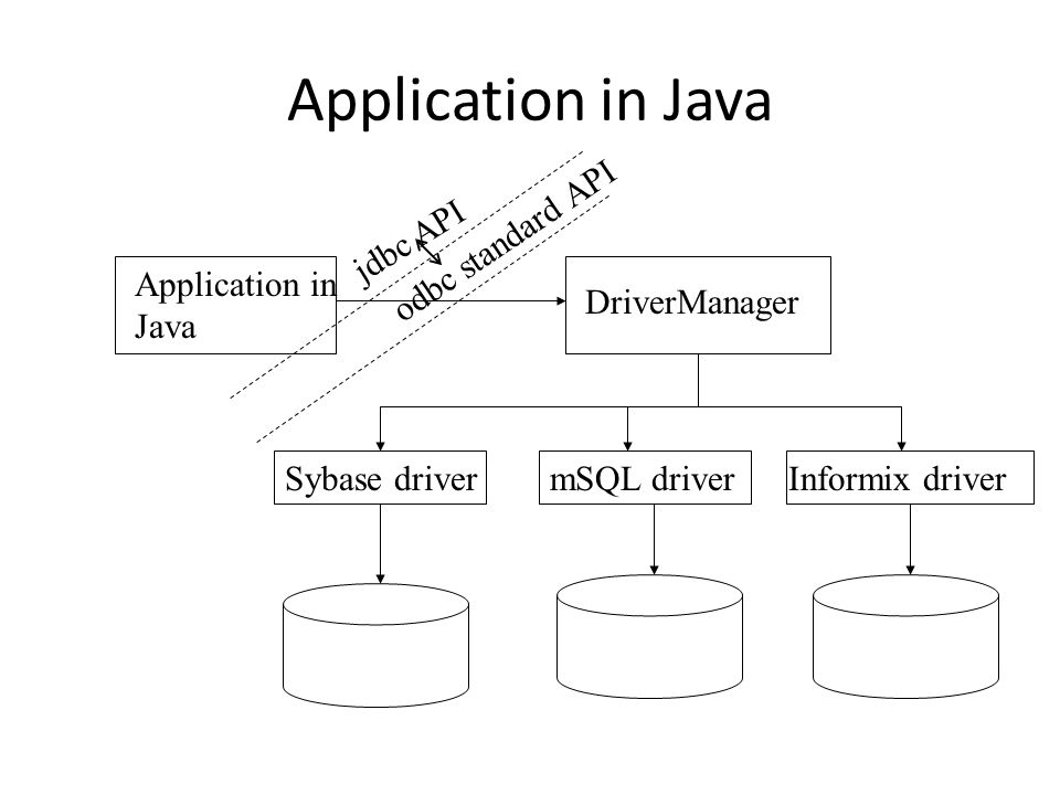 Application in Java Application in Java DriverManager Sybase drivermSQL driverInformix driver odbc standard API jdbc API