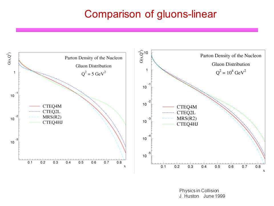 Physics in Collision J. Huston June 1999 Comparison of gluons-linear