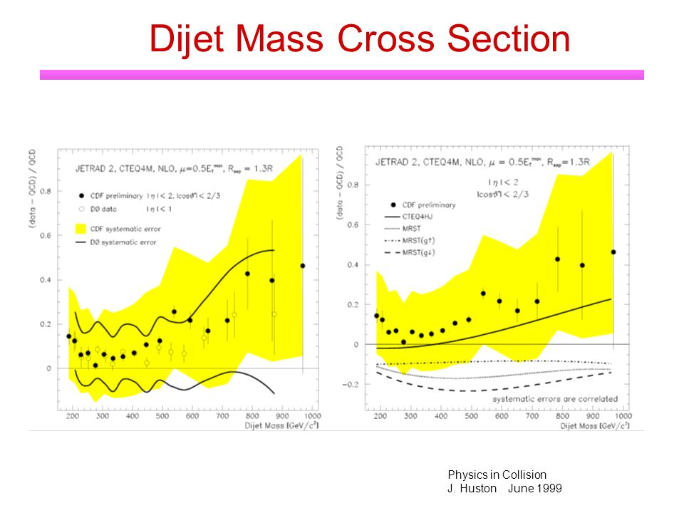 Physics in Collision J. Huston June 1999 Dijet Mass Cross Section