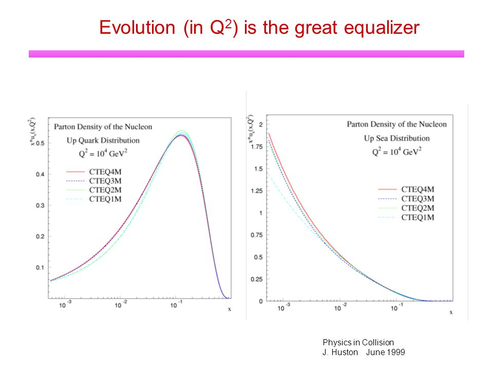 Physics in Collision J. Huston June 1999 Evolution (in Q 2 ) is the great equalizer