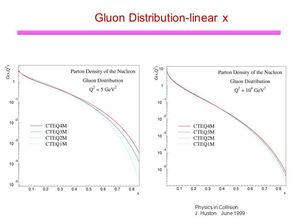 Physics in Collision J. Huston June 1999 Gluon Distribution-linear x
