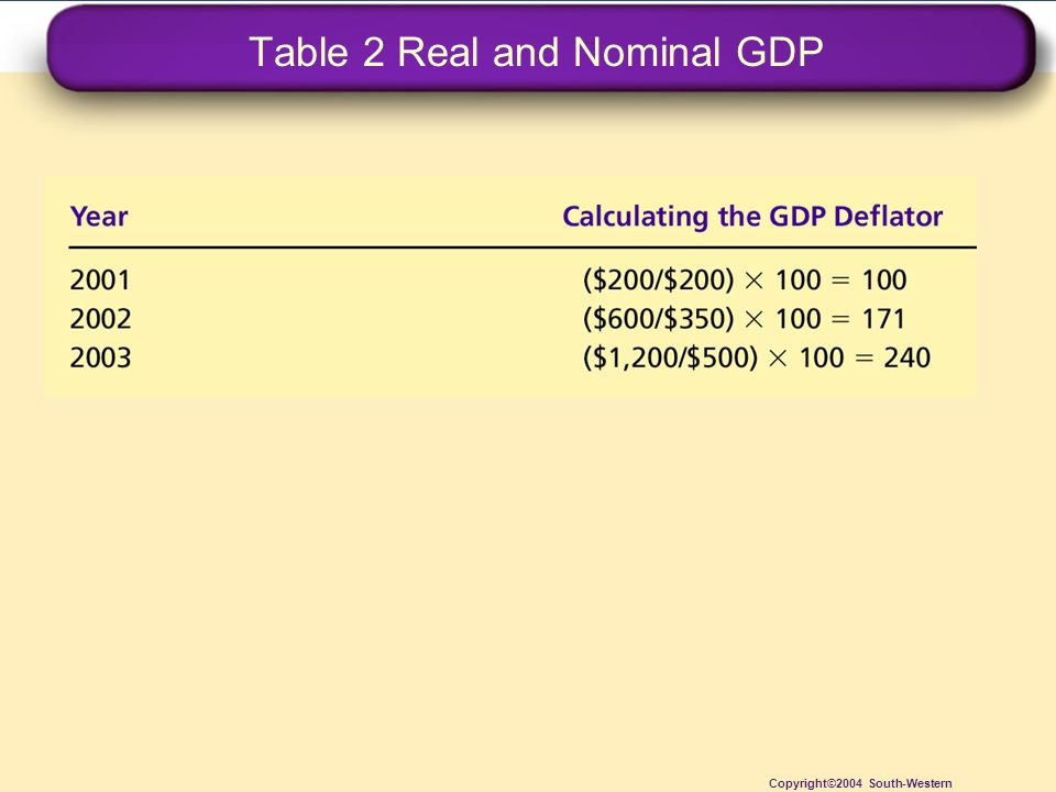 Table 2 Real and Nominal GDP Copyright©2004 South-Western