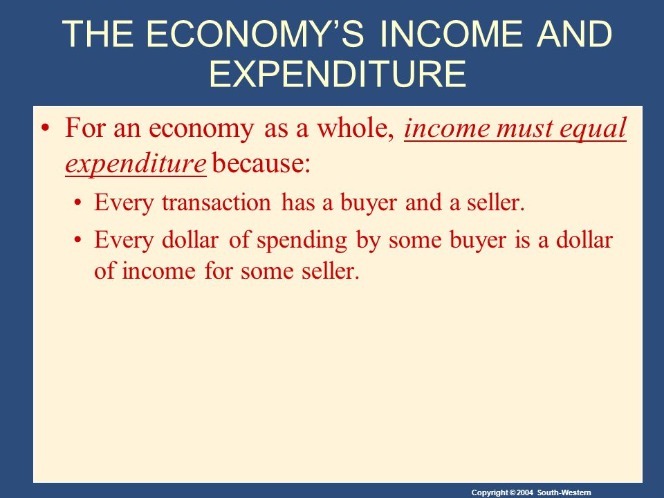 Copyright © 2004 South-Western THE ECONOMY'S INCOME AND EXPENDITURE For an economy as a whole, income must equal expenditure because: Every transaction has a buyer and a seller.