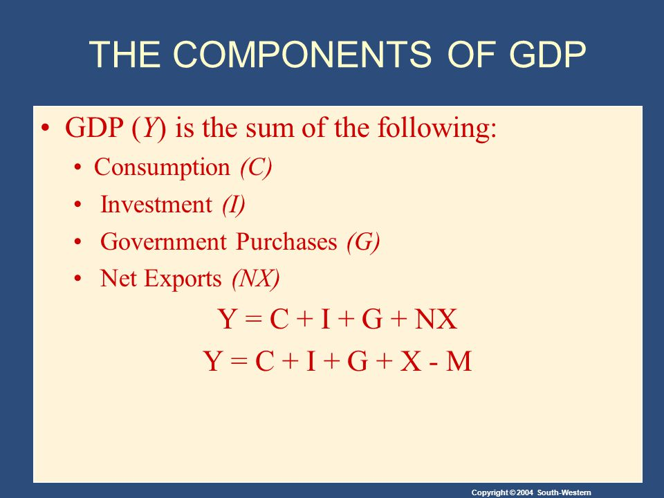 Copyright © 2004 South-Western THE COMPONENTS OF GDP GDP (Y) is the sum of the following: Consumption (C) Investment (I) Government Purchases (G) Net Exports (NX) Y = C + I + G + NX Y = C + I + G + X - M