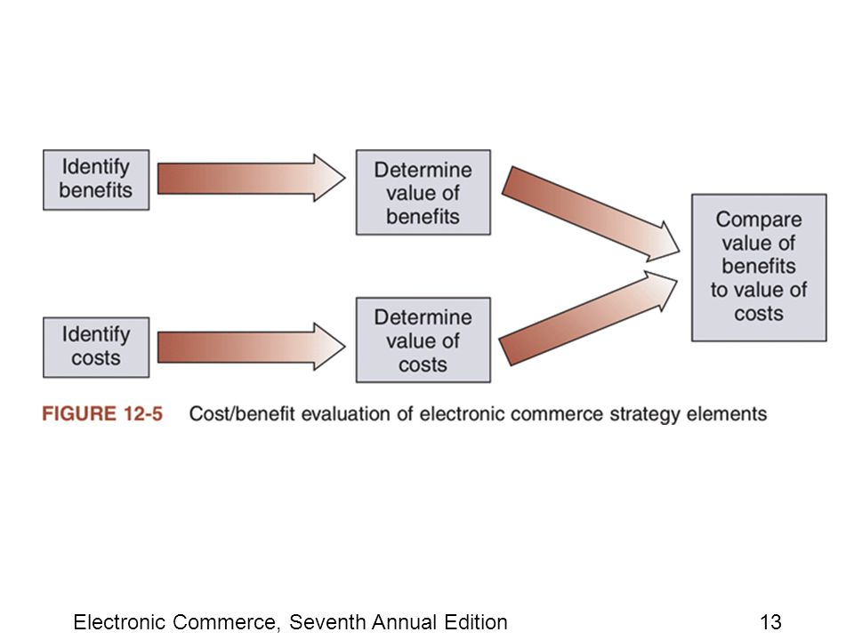 Electronic Commerce, Seventh Annual Edition13