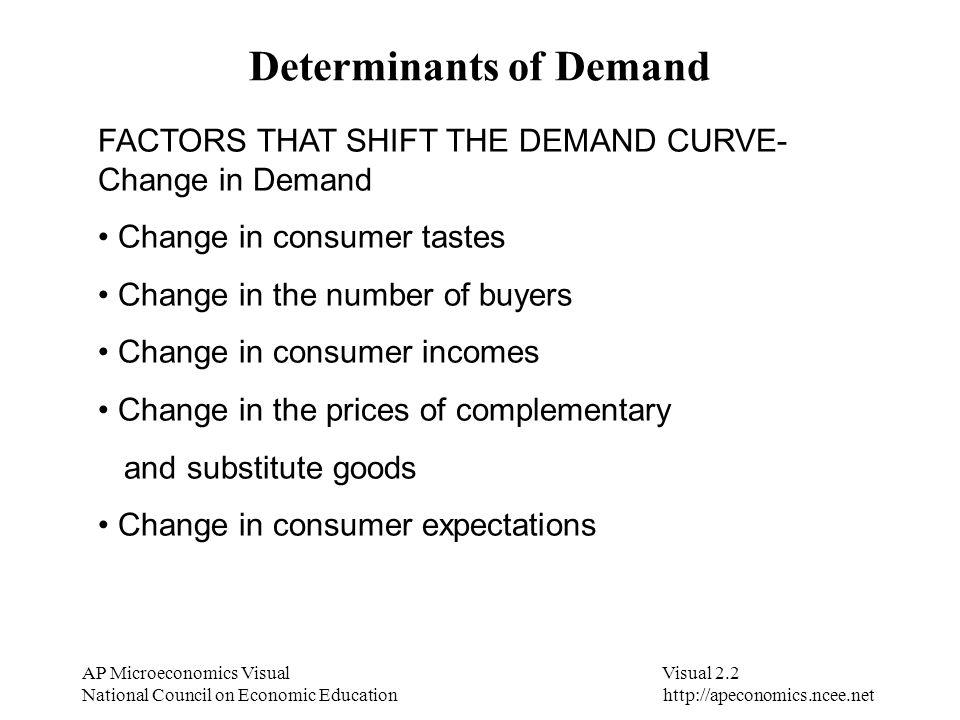 determinants of demand ppt