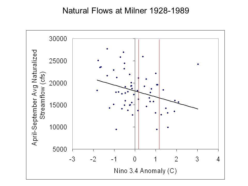 Natural Flows at Milner