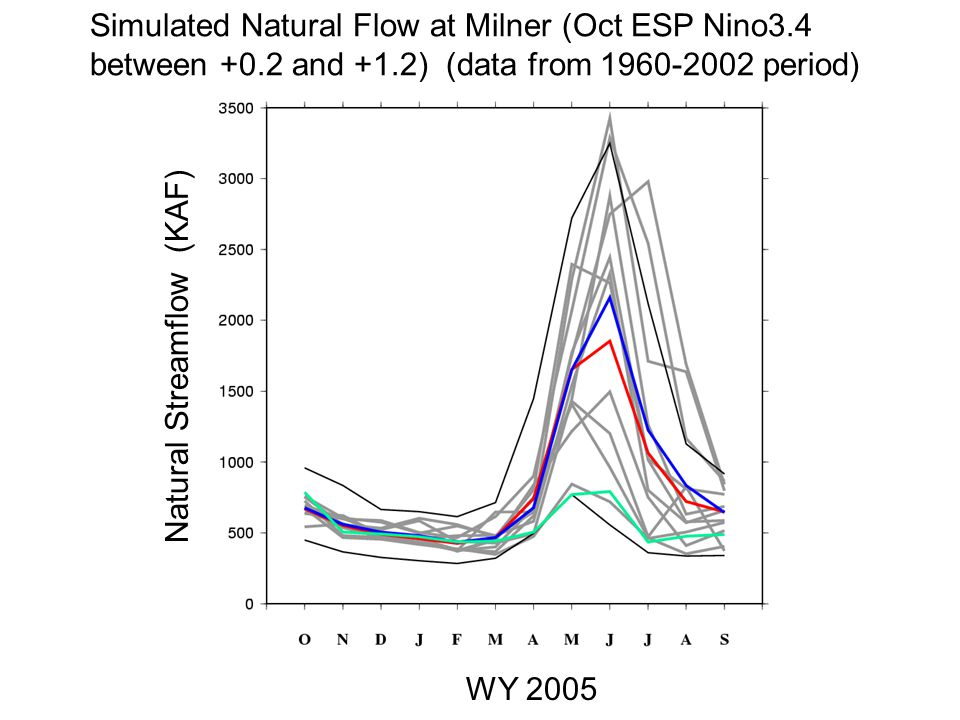 Simulated Natural Flow at Milner (Oct ESP Nino3.4 between +0.2 and +1.2) (data from period) Natural Streamflow (KAF) WY 2005