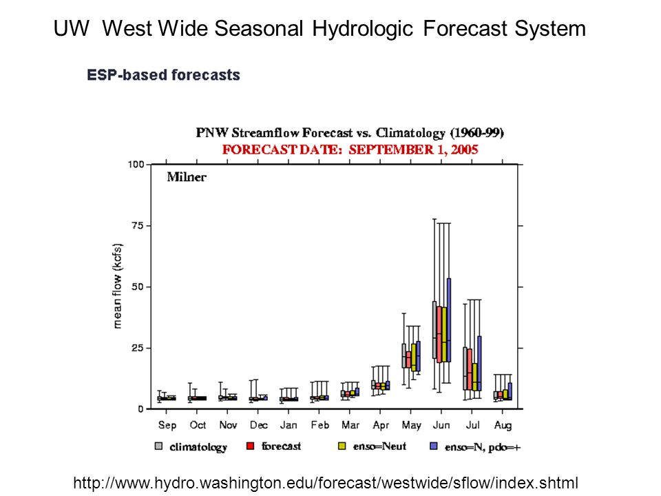 UW West Wide Seasonal Hydrologic Forecast System