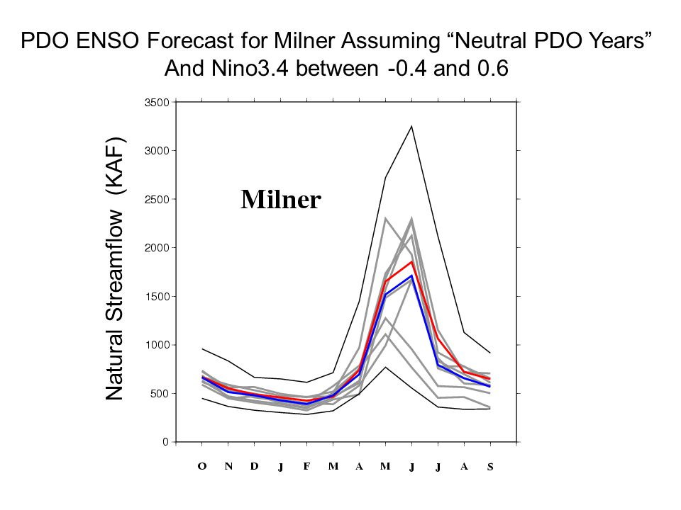 PDO ENSO Forecast for Milner Assuming Neutral PDO Years And Nino3.4 between -0.4 and 0.6 Natural Streamflow (KAF)