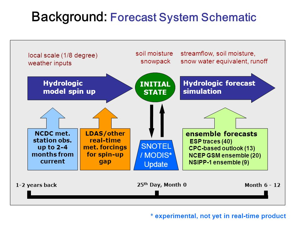 Background: Forecast System Schematic NCDC met. station obs.