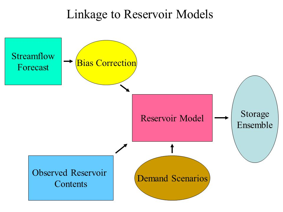 Linkage to Reservoir Models Streamflow Forecast Bias Correction Reservoir Model Observed Reservoir Contents Storage Ensemble Demand Scenarios