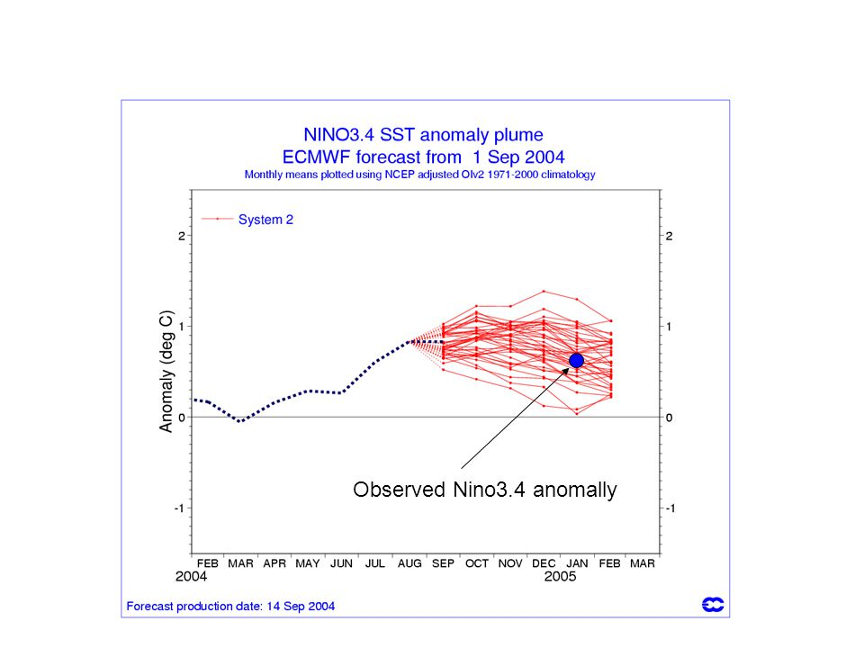 Observed Nino3.4 anomally