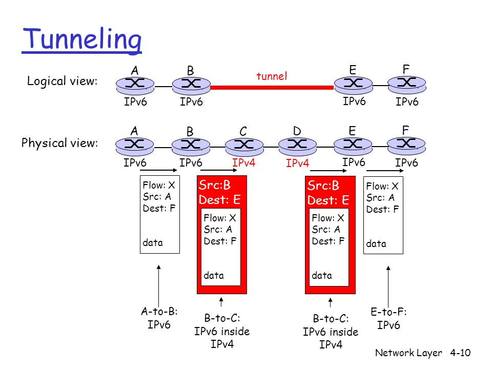 Network Layer4-10 Tunneling A B E F IPv6 tunnel Logical view: Physical view: A B E F IPv6 C D IPv4 Flow: X Src: A Dest: F data Flow: X Src: A Dest: F data Flow: X Src: A Dest: F data Src:B Dest: E Flow: X Src: A Dest: F data Src:B Dest: E A-to-B: IPv6 E-to-F: IPv6 B-to-C: IPv6 inside IPv4 B-to-C: IPv6 inside IPv4