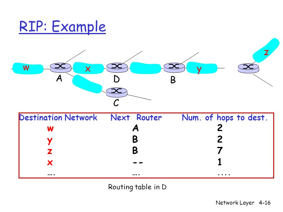 Network Layer4-16 RIP: Example Destination Network Next Router Num.