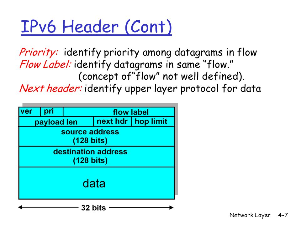 Network Layer4-7 IPv6 Header (Cont) Priority: identify priority among datagrams in flow Flow Label: identify datagrams in same flow. (concept of flow not well defined).