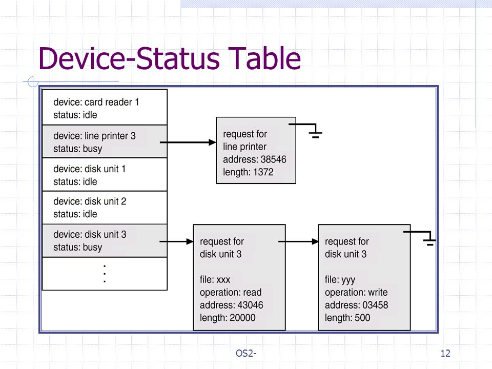 OS2-12 Device-Status Table