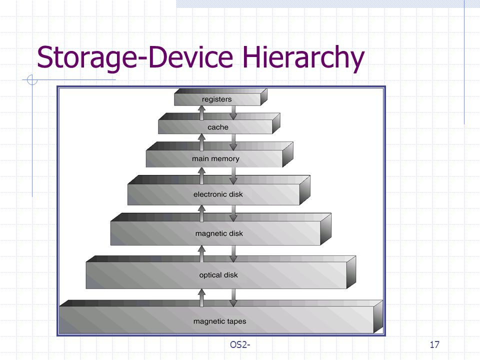 OS2-17 Storage-Device Hierarchy