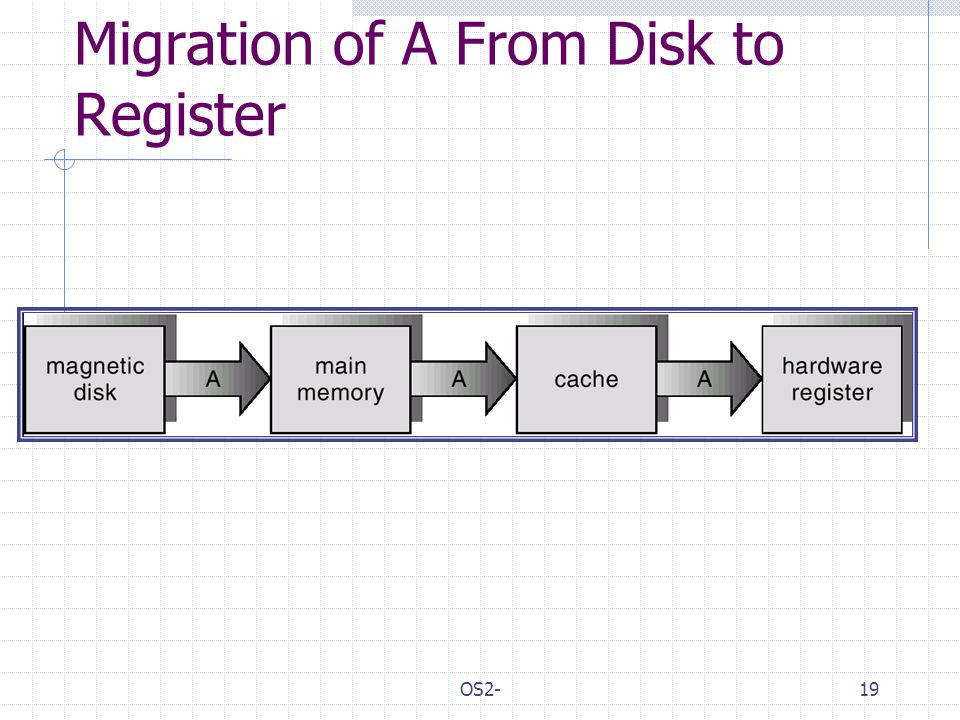 OS2-19 Migration of A From Disk to Register
