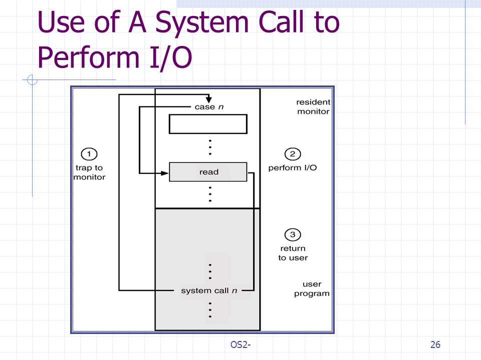 OS2-26 Use of A System Call to Perform I/O