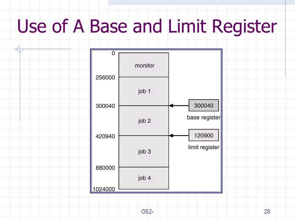 OS2-28 Use of A Base and Limit Register