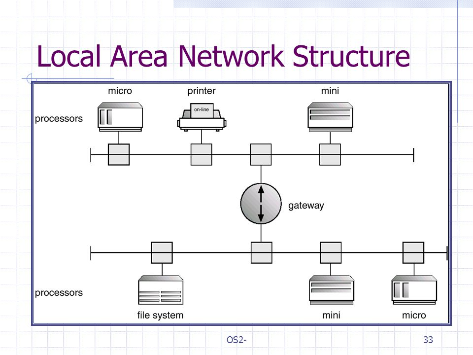 OS2-33 Local Area Network Structure