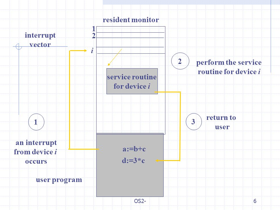 OS2-6 resident monitor 1 an interrupt from device i occurs service routine for device i i 3 2 perform the service routine for device i return to user user program d:=3*c 1 2 a:=b+c interrupt vector
