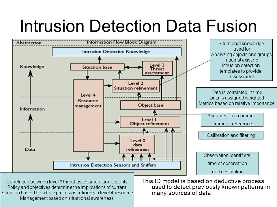 Intrusion Detection Data Fusion This ID model is based on deductive process used to detect previously known patterns in many sources of data Alignment to a common frame of reference Calibration and filtering Observation identifiers, time of observation, and description Data is correlated in time Data is assigned weighted Metrics based on relative importance Situational knowledge used for Analyzing objects and groups against existing Intrusion detection templates to provide assessment Correlation between level 3 threat assessment and security Policy and objectives determine the implications of current Situation base.